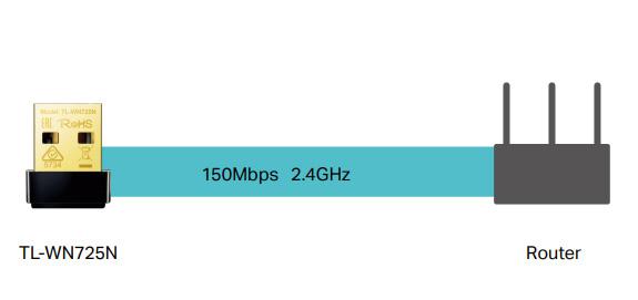 سرعت وایرلس 150 مگابیت بر ثانیه در کارت شبکه بی سیم USB TL-WN725N