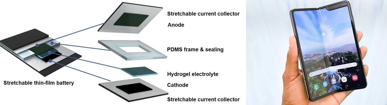 کاربردهای باتری انعطاف پذیر در آینده