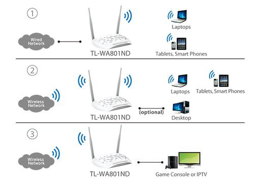 ساخت آسان WLAN با اکسس پوینت تی پی لینک TL-WA801ND