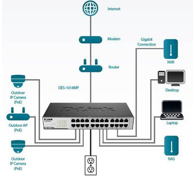 گسترش و ارتقای شبکه با سوییچ دی لینک DES-1024D
